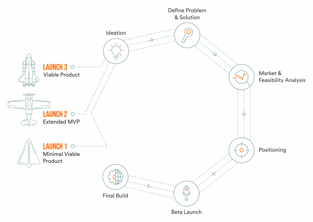 Our Product Engineering Process
