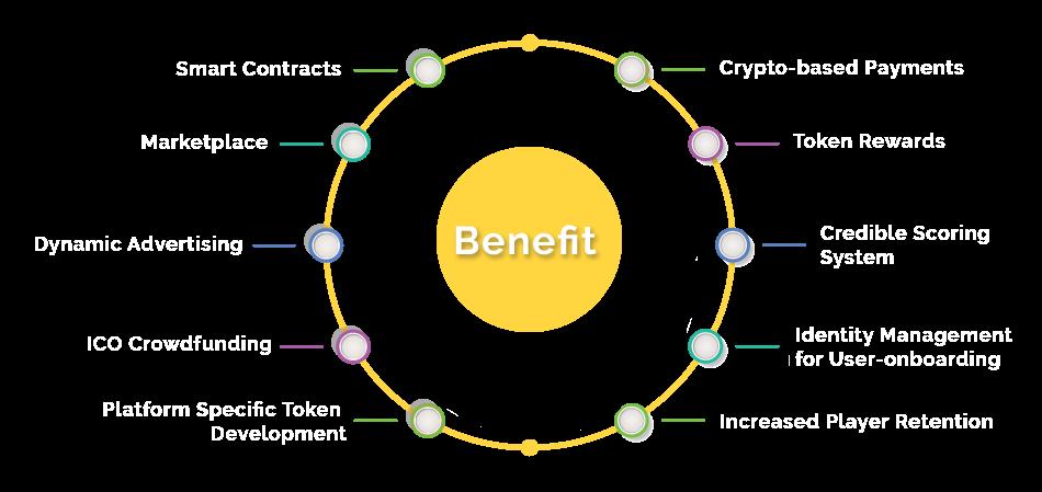 Blockchain Integration in iGaming Platform