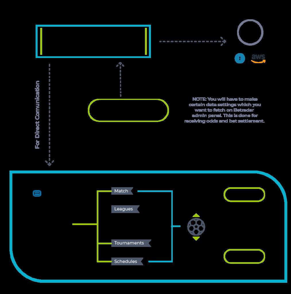 Betradar Integration - GAMMASTACK