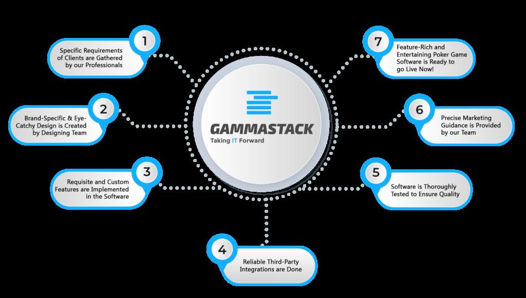 Gammastack