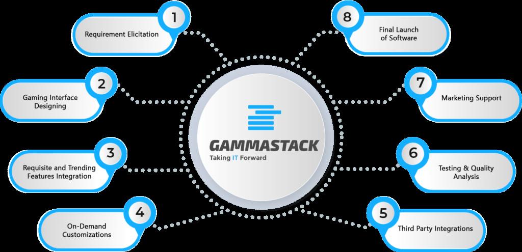 Bitcoin Poker Game Software Development
