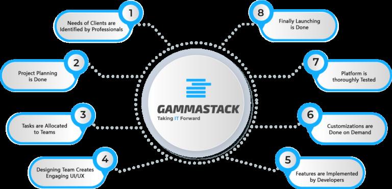 Blockchain Poker Software Development