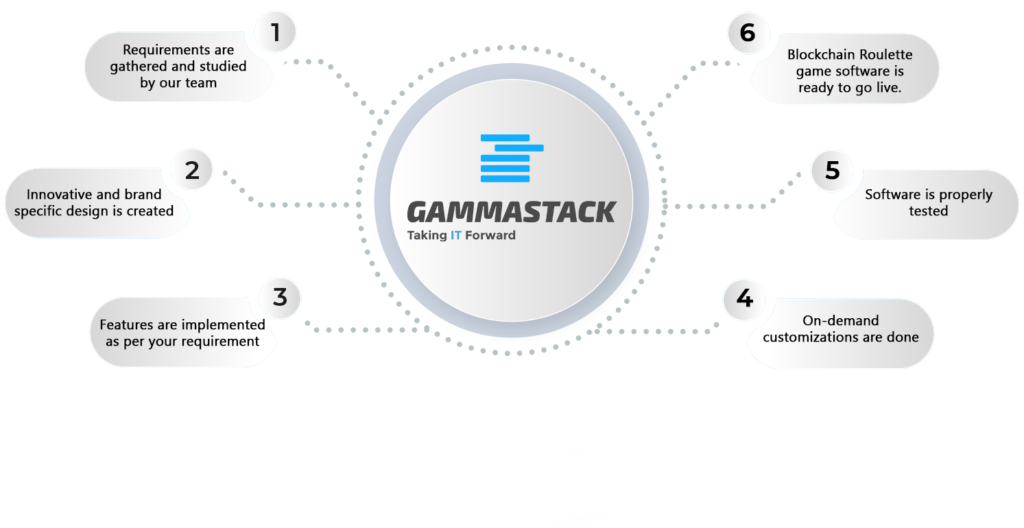 Blockchain Roulette Game Software Development