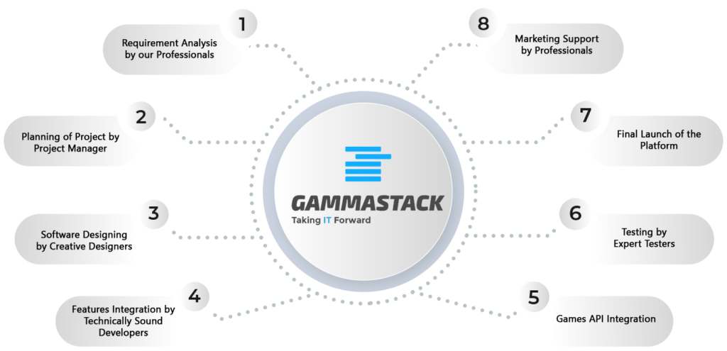 Online Casino Software Development