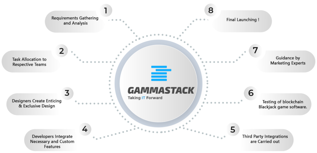 Blockchain Blackjack Game Software Development