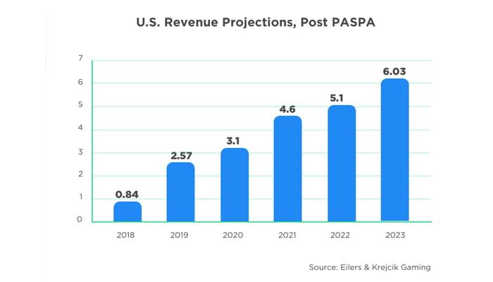 US Revenue Projection - Gammastack