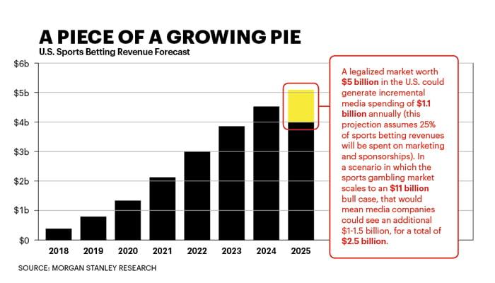 US Sports Betting Revenue Forecast