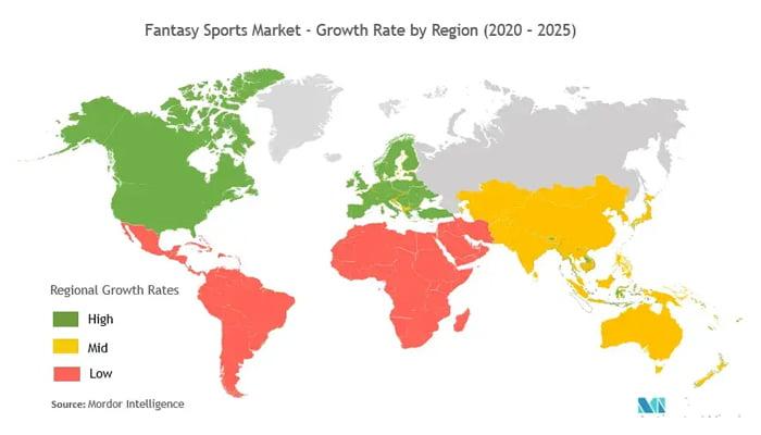 Fantasy Sports Market