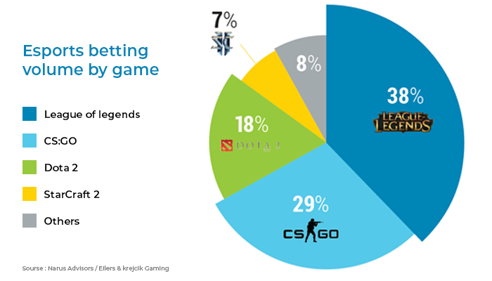Esports betting volume by games