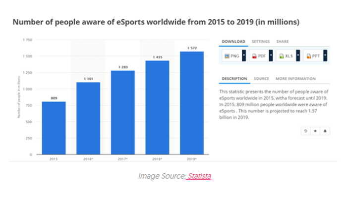 No of people aware of esports worldwide