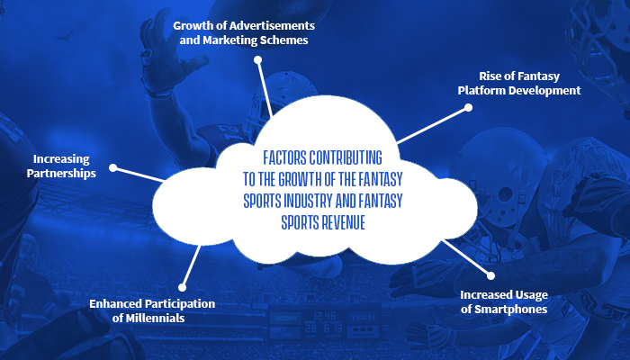 Factors Contributing to the Growth of the Fantasy Sports Industry