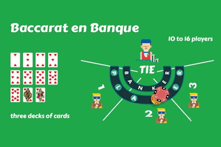 Baccarat Banque Game Variations