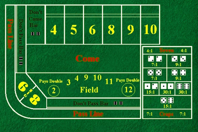 Layout of Craps Table